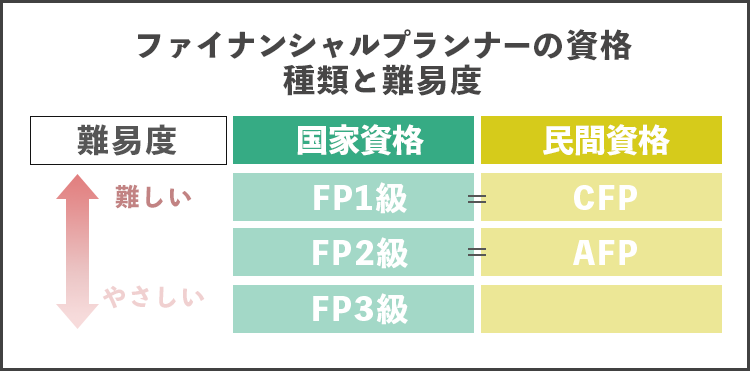 ファイナンシャルプランナーの資格 種類と難易度