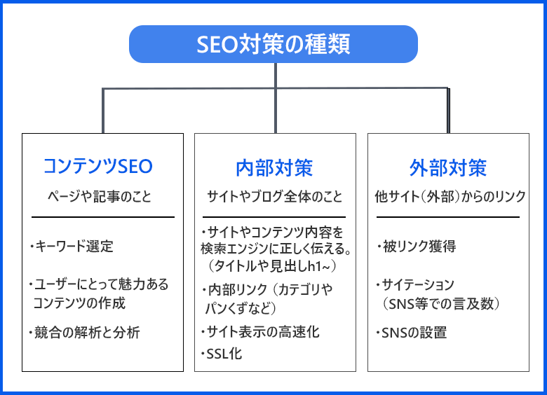 SEOの種類は『コンテンツSEO』『内部対策』『外部対策』の3つ